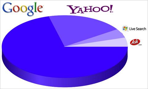 検索エンジンシェア 2008年6月